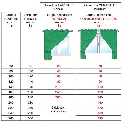 comment mesurer votre rideau avec oeillets ?