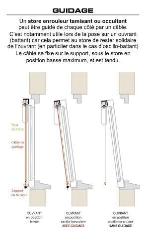 Stores Enrouleurs SCREEN Sur Mesure : Enrouleur Moderne Toile Screen